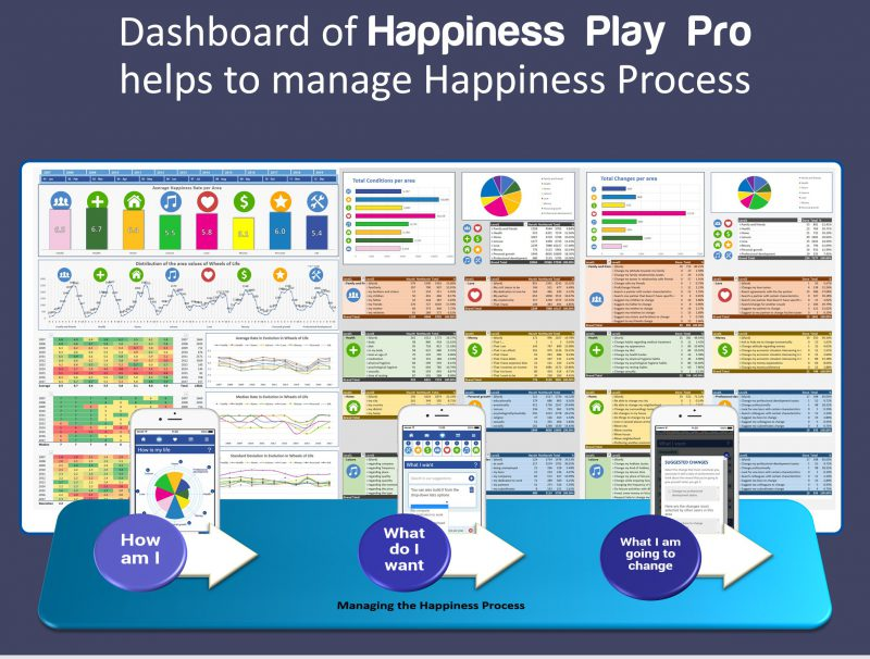 Happiness Play Dashboard